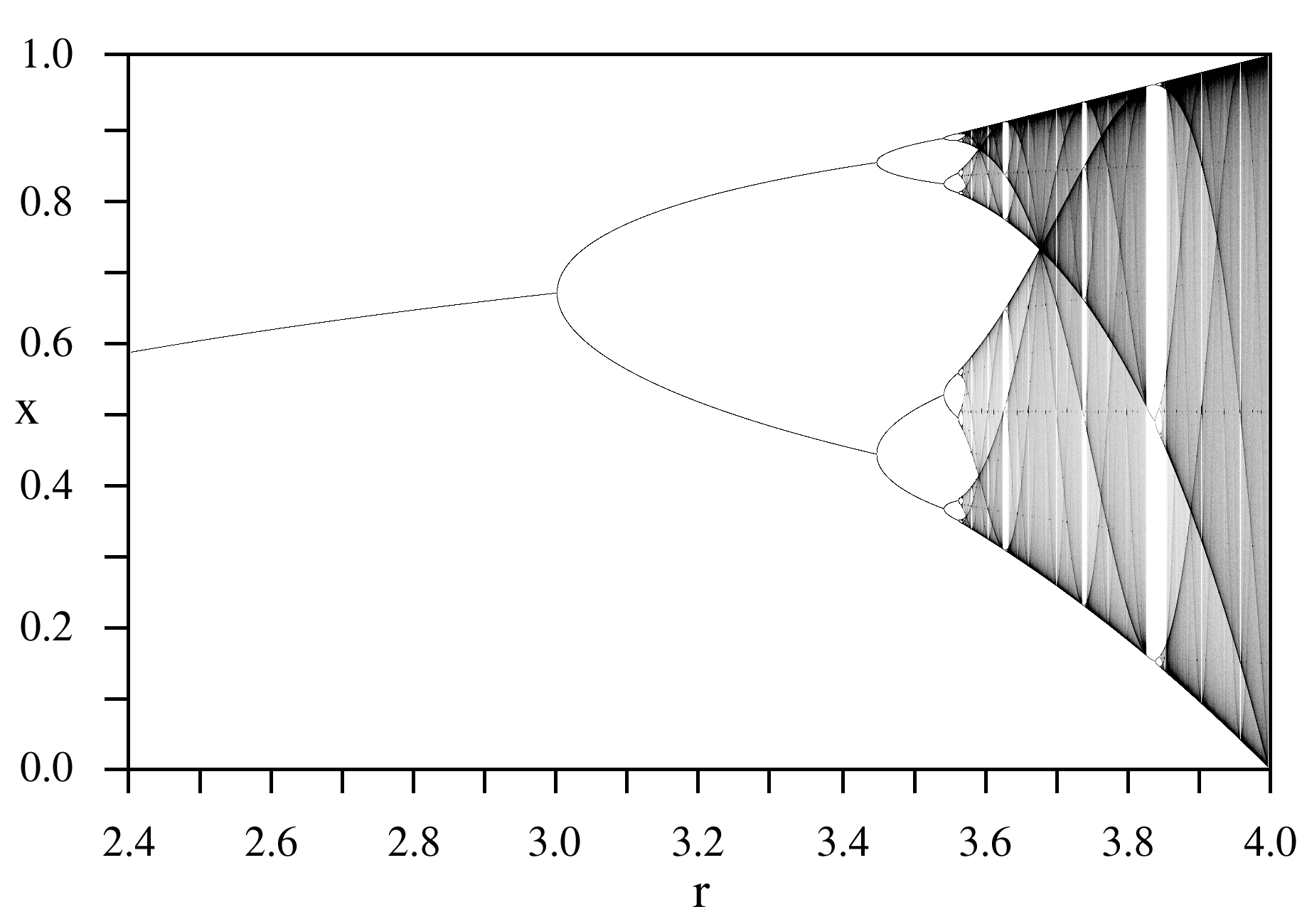 hight resolution of bifurcation diagram of the logistic map the attractor for any value of the parameter r is shown on the vertical line at that r