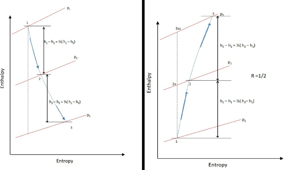 medium resolution of file stage enthalpy diagram for degree of reaction r 1 2