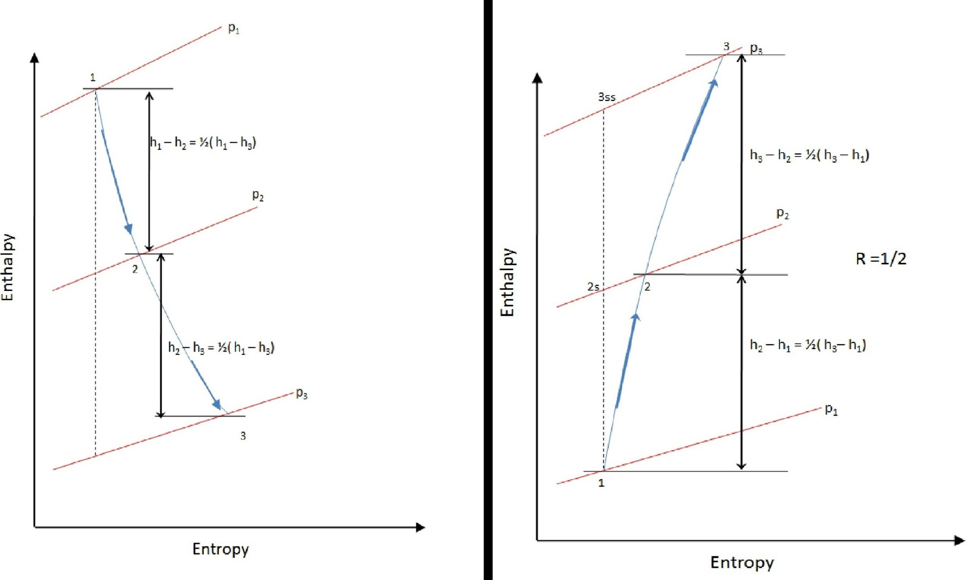 hight resolution of file stage enthalpy diagram for degree of reaction r 1 2