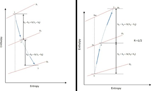 small resolution of file stage enthalpy diagram for degree of reaction r 1 2