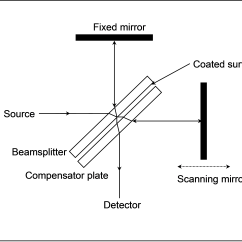 Component Mass Spectrometer Diagram 2010 Accord Fuse Box File Beam Splitter Png Wikimedia Commons