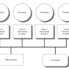 How To Design Architecture Diagram Esp Ltd Wiring Diagrams Cache Hierarchy - Wikipedia