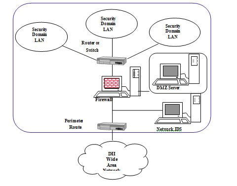 Wireless Architecture Diagram, Wireless, Free Engine Image