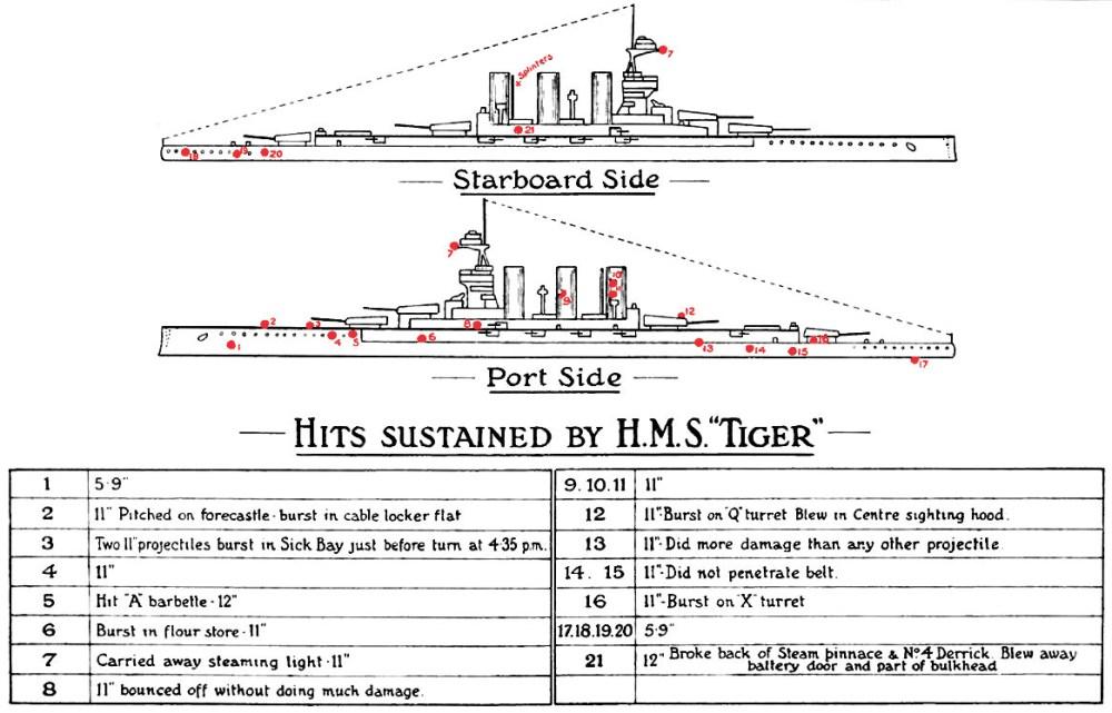 medium resolution of file hms tiger jutland damage diagrams jpg