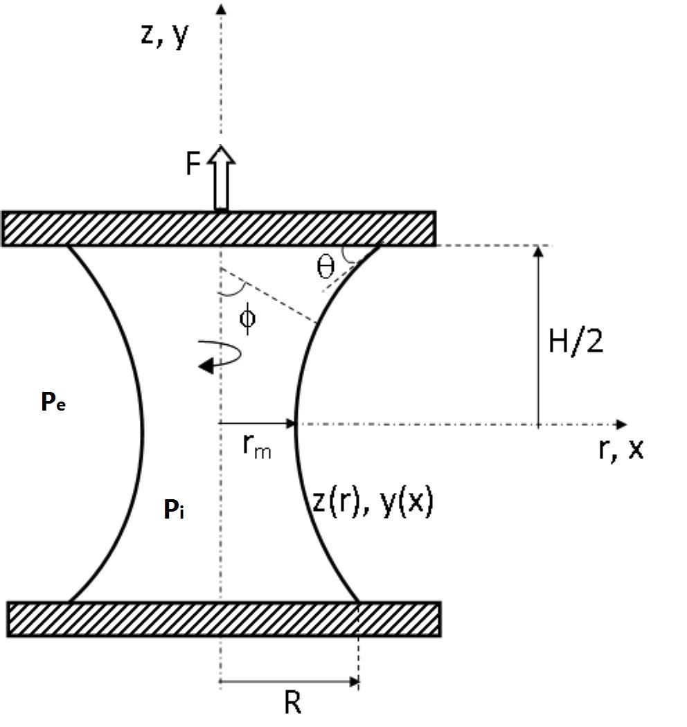 capillary pressure diagram