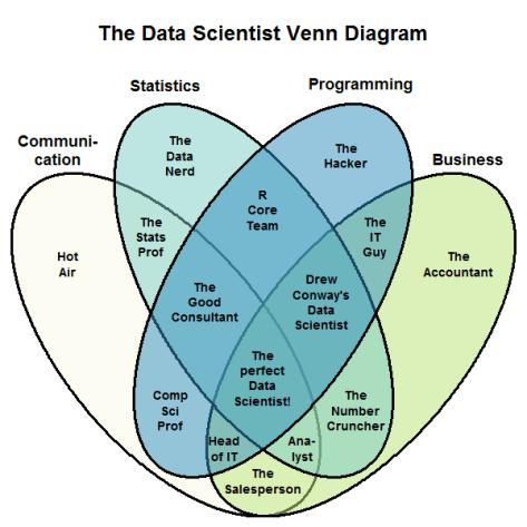 File:Data scientist Venn diagram.png