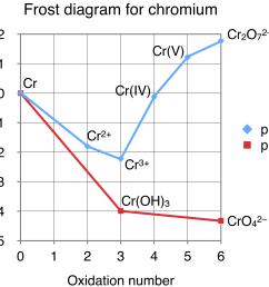file frost diagram for chromium png wikimedia commons frost diagram for chromium under acidic condition [ 1930 x 1522 Pixel ]