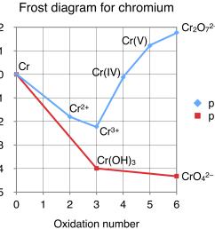 frost diagram chromium [ 1930 x 1522 Pixel ]