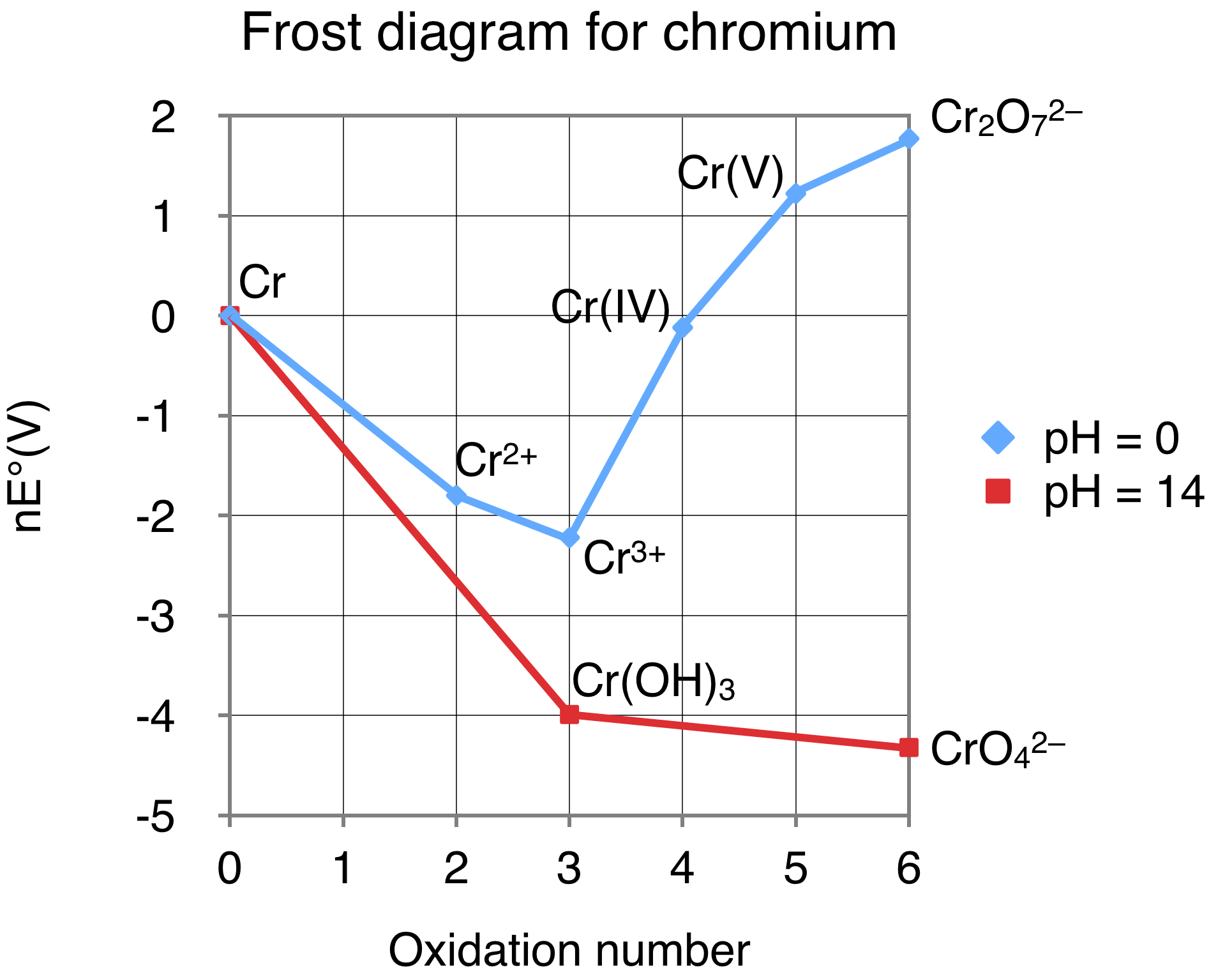 hight resolution of frost diagram chromium