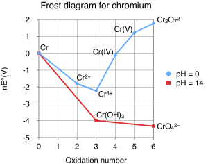 File:Frost diagram for chromiumpng  Wikipedia