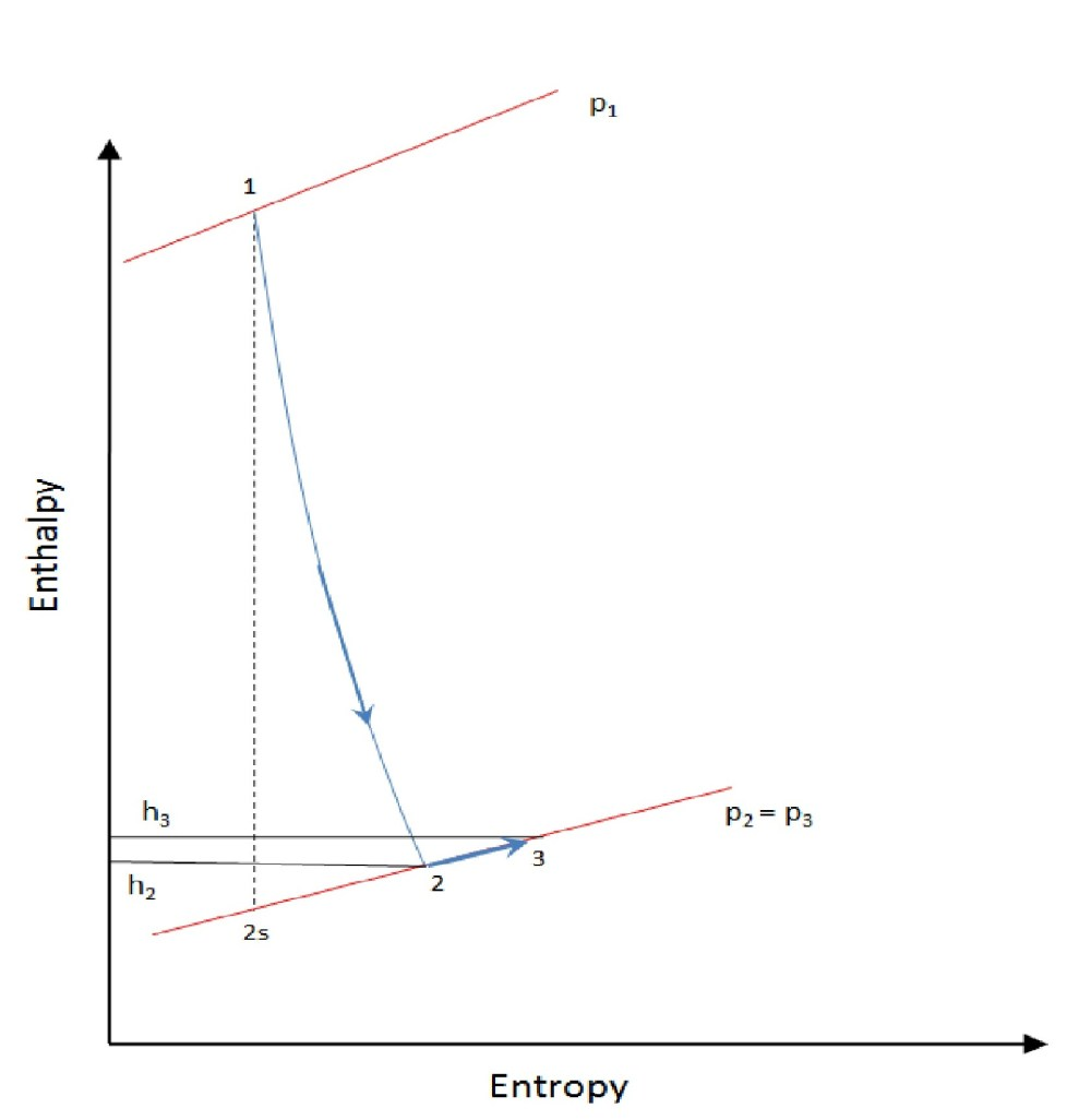 medium resolution of file stage enthalpy for degree of reaction 0 in a turbine jpg