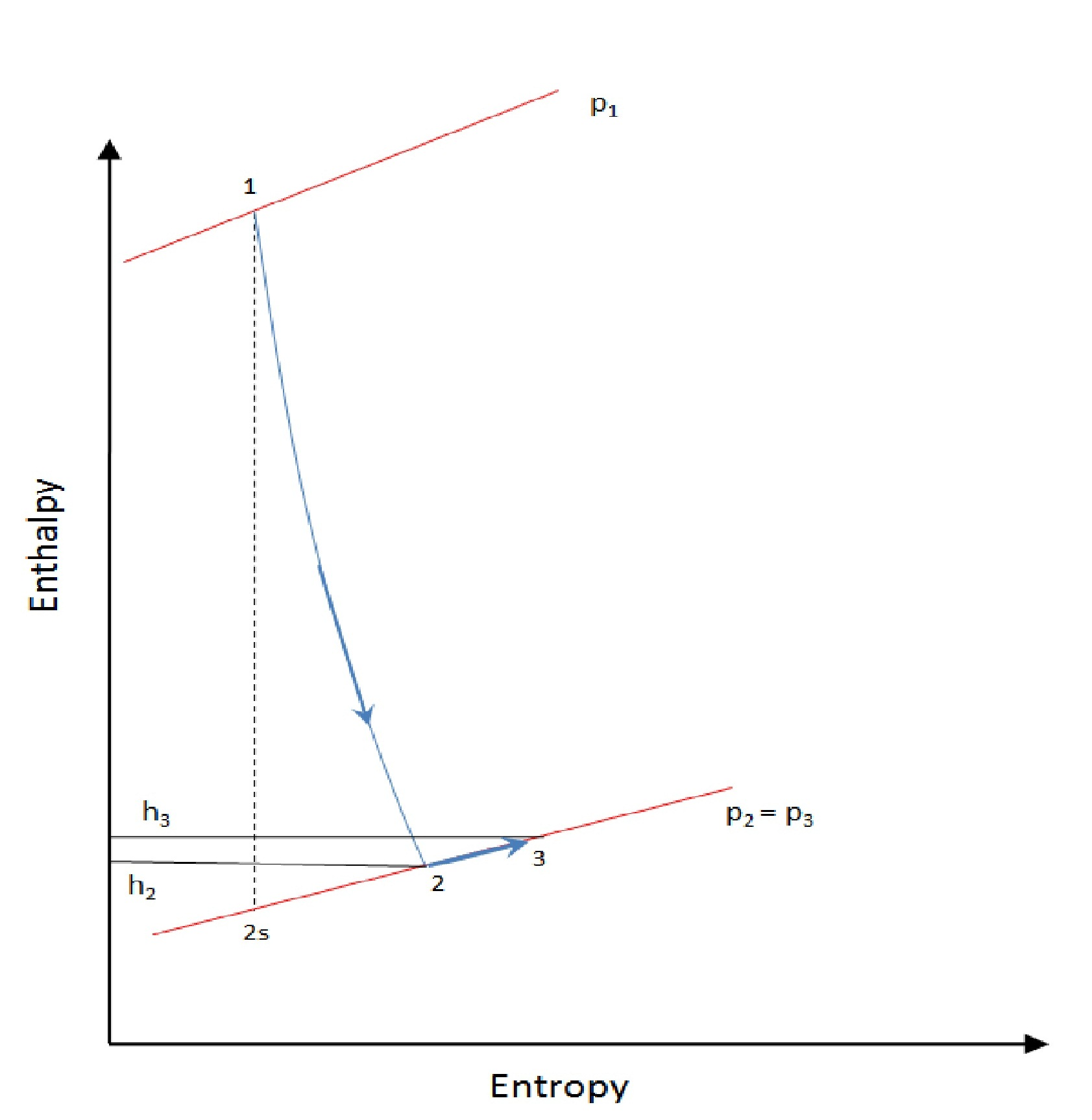hight resolution of file stage enthalpy for degree of reaction 0 in a turbine jpg