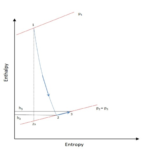 small resolution of file stage enthalpy for degree of reaction 0 in a turbine jpg