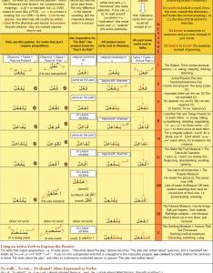 File arabic verb chartg also wikimedia commons rh commonsmedia