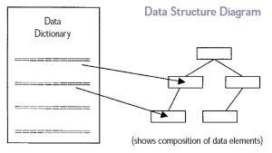 Conceptual schema  Wikipedia
