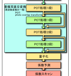 file jpeg xr image coding block diagram j png [ 760 x 1430 Pixel ]