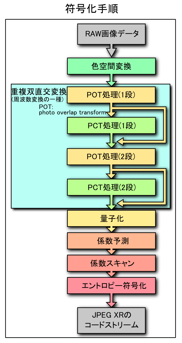medium resolution of file jpeg xr image coding block diagram j png