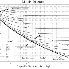 Moody Diagram English Units 2016 Dodge Dart Wiring Chart Wikiwand