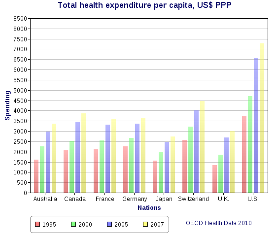 File:Total health expenditure per capita, US Dollars PPP.png