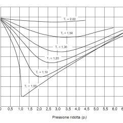 Propylene Pressure Temperature Diagram To Where Are Your Appendix Located Fattore Di Comprimibilità - Wikiwand