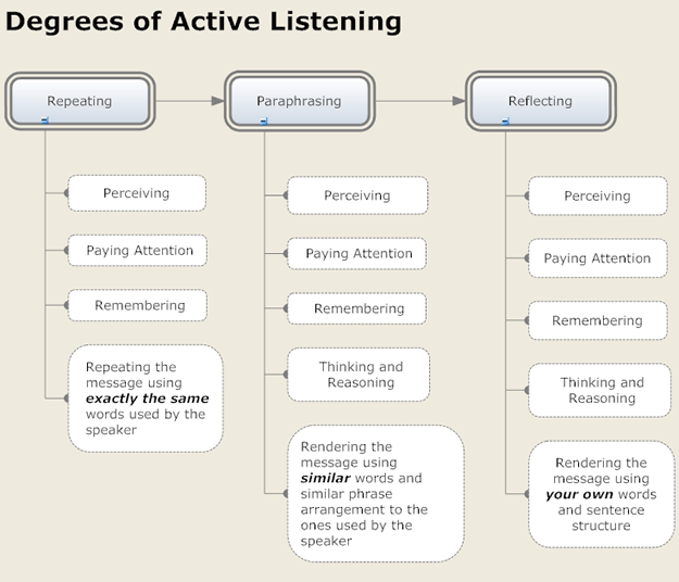 https://i0.wp.com/upload.wikimedia.org/wikipedia/commons/8/82/Active-listening-chart.png