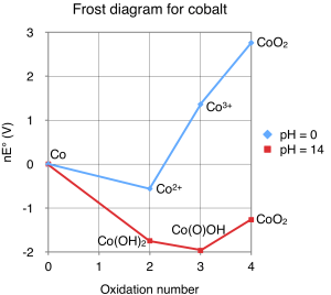 File:Frost diagram for cobaltpng  Wikimedia Commons