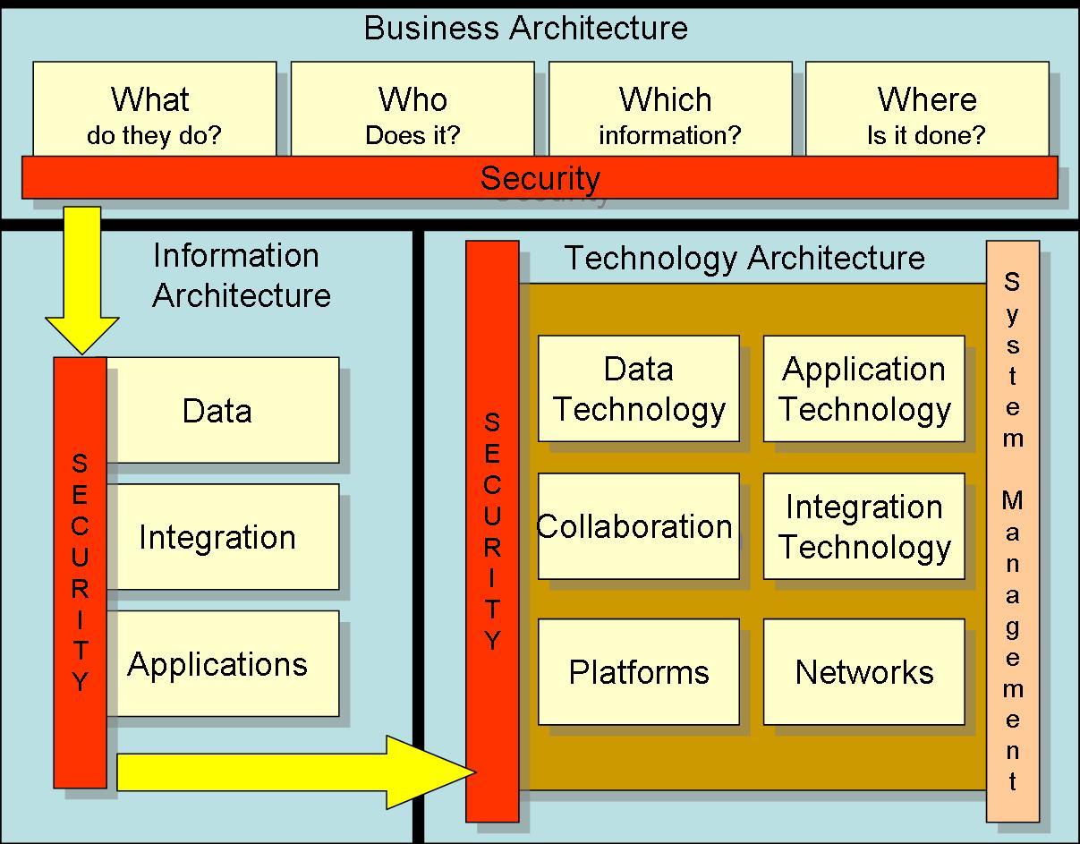 Image Result For Information Technology Current