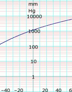Vapor pressure of liquid edit also isobutane data page wikipedia rh enpedia