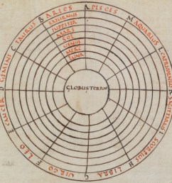 9th century macrobian cosmic diagram showing the sphere of the earth at the center globus terrae  [ 2272 x 2264 Pixel ]