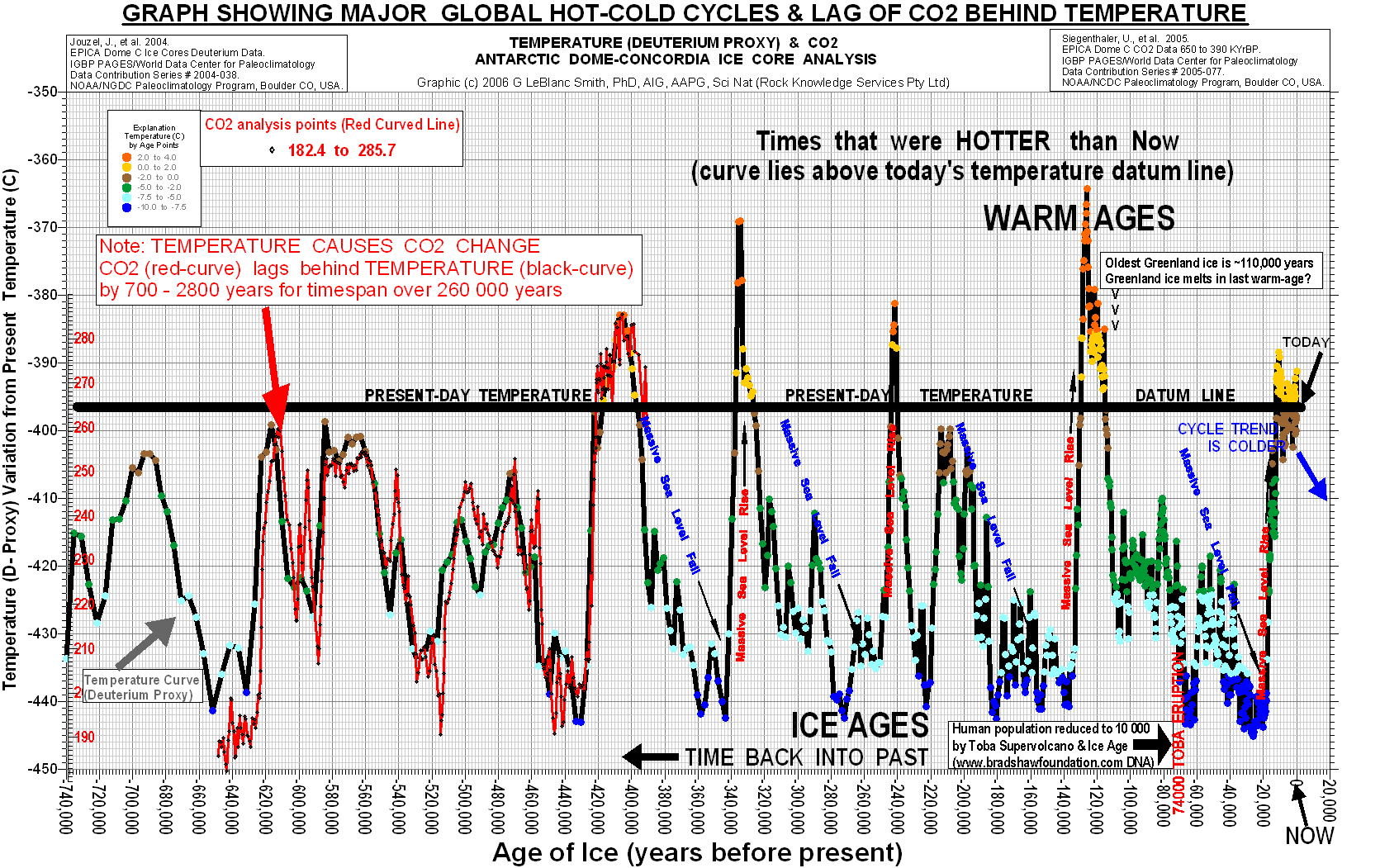How to convince a climate skeptic hes wrong watts up with that finally the fact that co2 follows temperature not vice versa destroys the alarmist argument the chart below is from wikipedia hardly a skeptical blog robcynllc Image collections