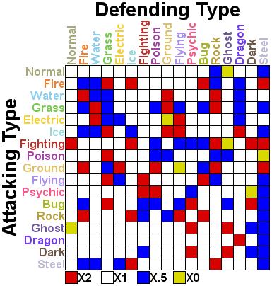 pokemon type weakness table