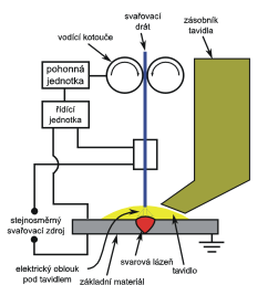 file submerged arc welding schematic cz png [ 1200 x 1367 Pixel ]