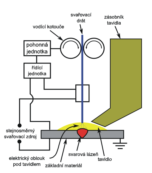 small resolution of file submerged arc welding schematic cz png