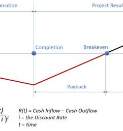 file cash flow model in project portfolio management simulation simultrain r jpg [ 1604 x 687 Pixel ]