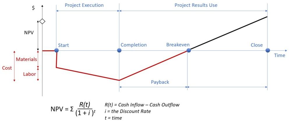 medium resolution of file cash flow model in project portfolio management simulation simultrain r jpg