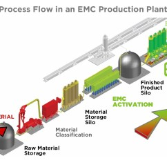 Cement Process Flow Diagram Rv Hot Water Heater Wiring File Cempozz Production Jpg Wikipedia