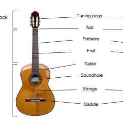 Guitar Parts Diagram Chinese Quad Bike Wiring File Classical Labelled English Jpg Wikimedia Commons