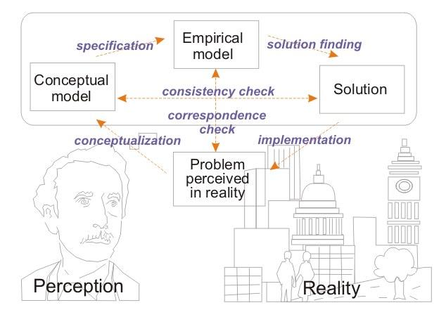 Problem Solving Wikiquote