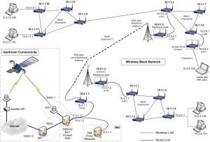 Wireless mesh work  Wikipedia
