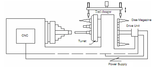 File:2346 Automatic Tool-changing Mechanisms on Turning