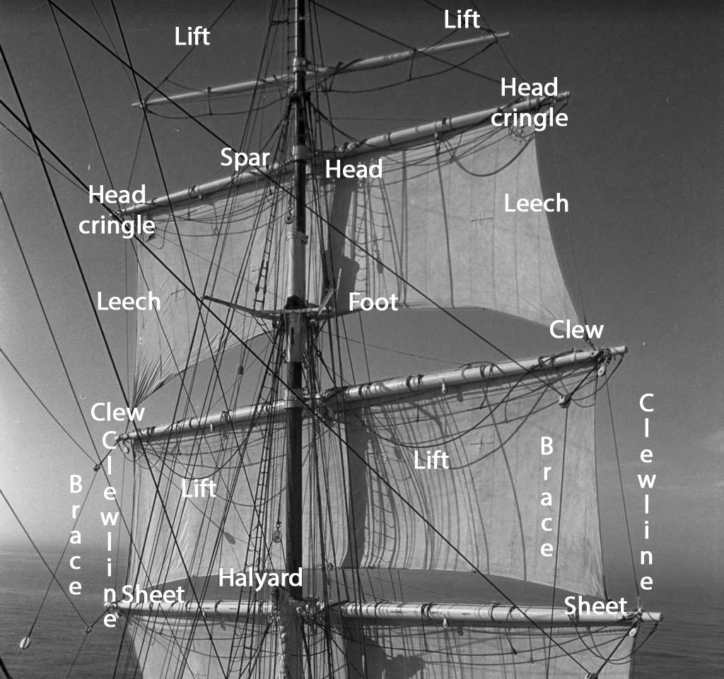 mast rigging diagram generator alternator wiring wiki sail upcscavenger