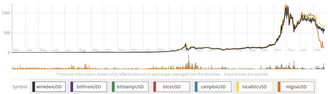 wie verdiene ich bitcoins