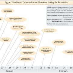 Diagram Of Evolution Timeline Bennett Trim Tab Pump File Egypt Communication Shutdown During Jan25revolution Jpg