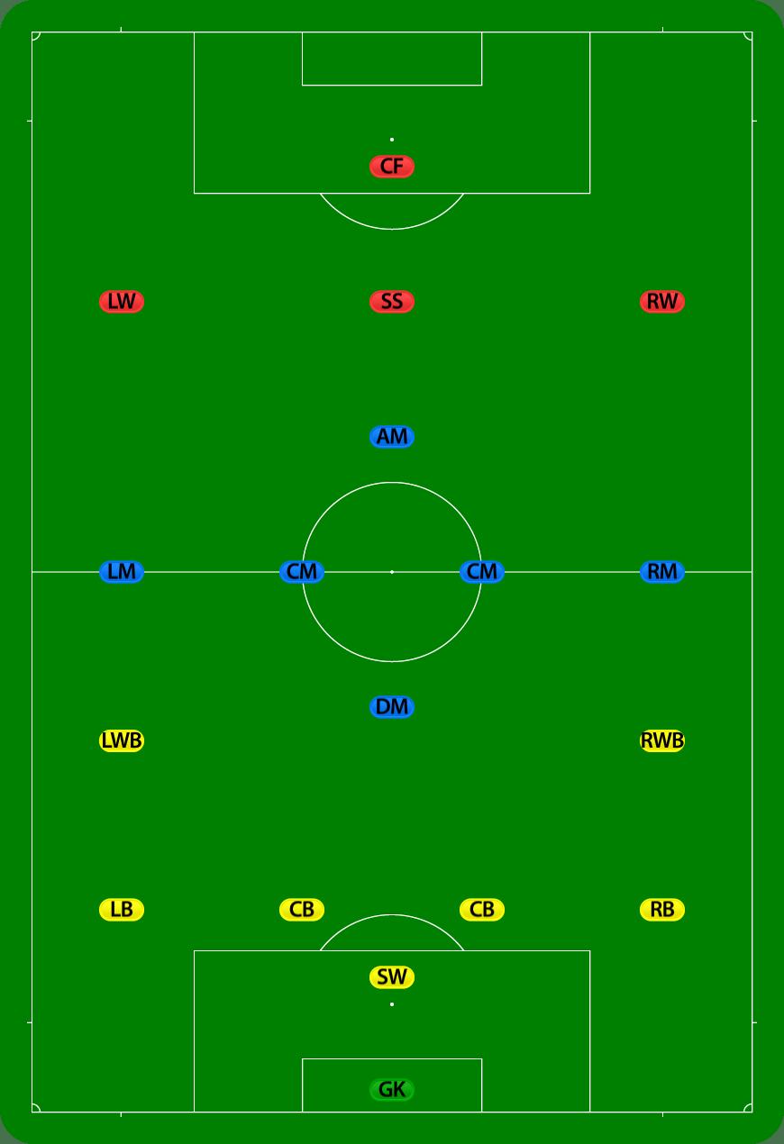 Tugas Pemain Sepak Bola : tugas, pemain, sepak, Penyerang, (sepak, Bola), Wikipedia, Bahasa, Indonesia,, Ensiklopedia, Bebas