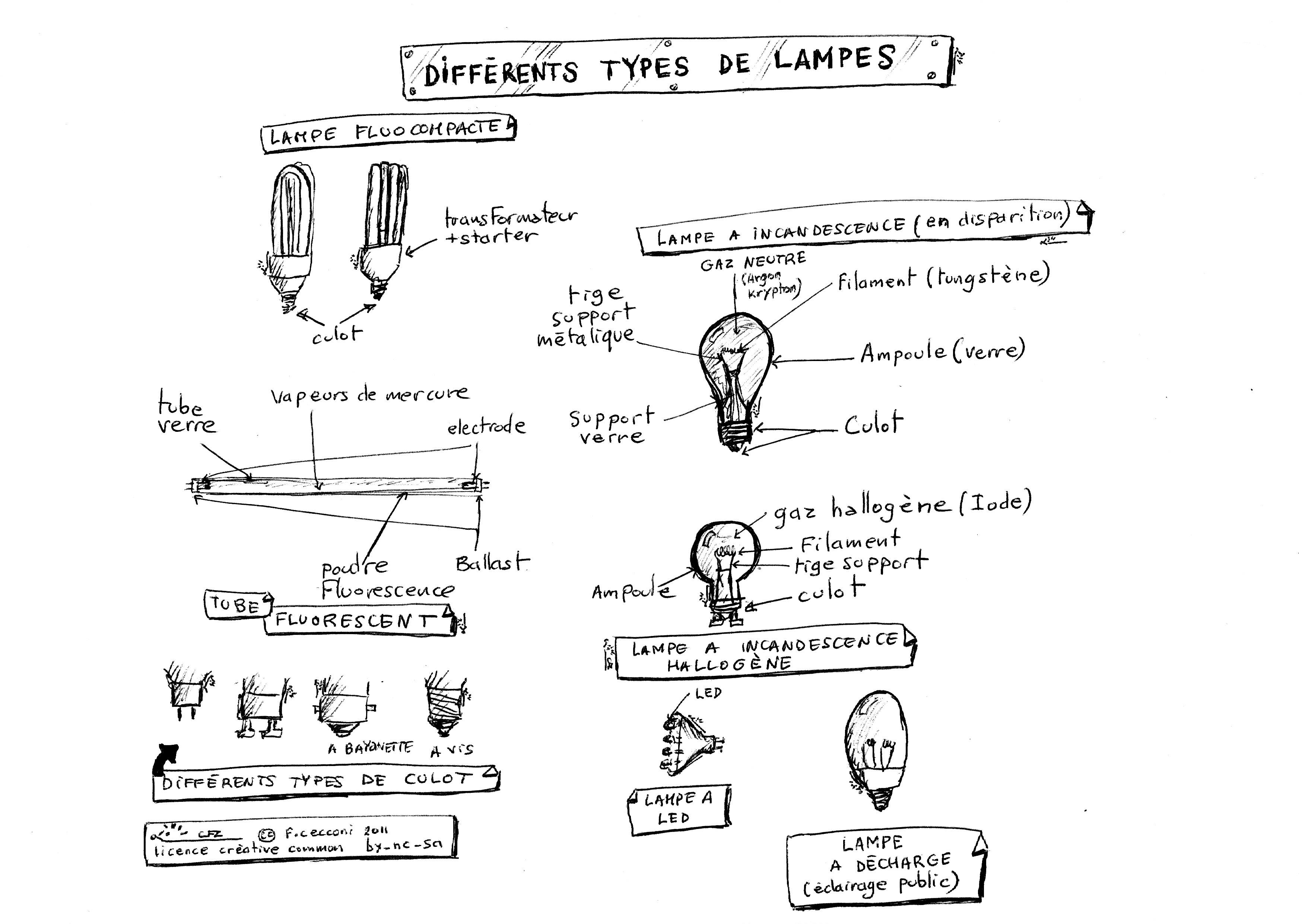File Various Artificial Light Sources Differents Types De