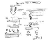 File:Various artificial light sources differents types de ...