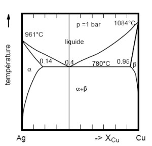 File:Diagramme phase AgCujpg  Wikimedia Commons