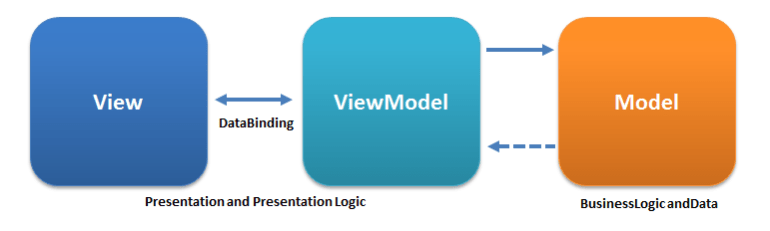 MVVM Interaction Pattern
