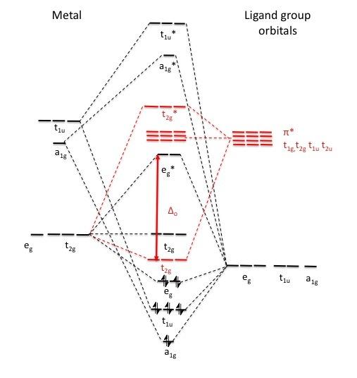 File:MO diagram octahedral pi acceptor filled.jpg