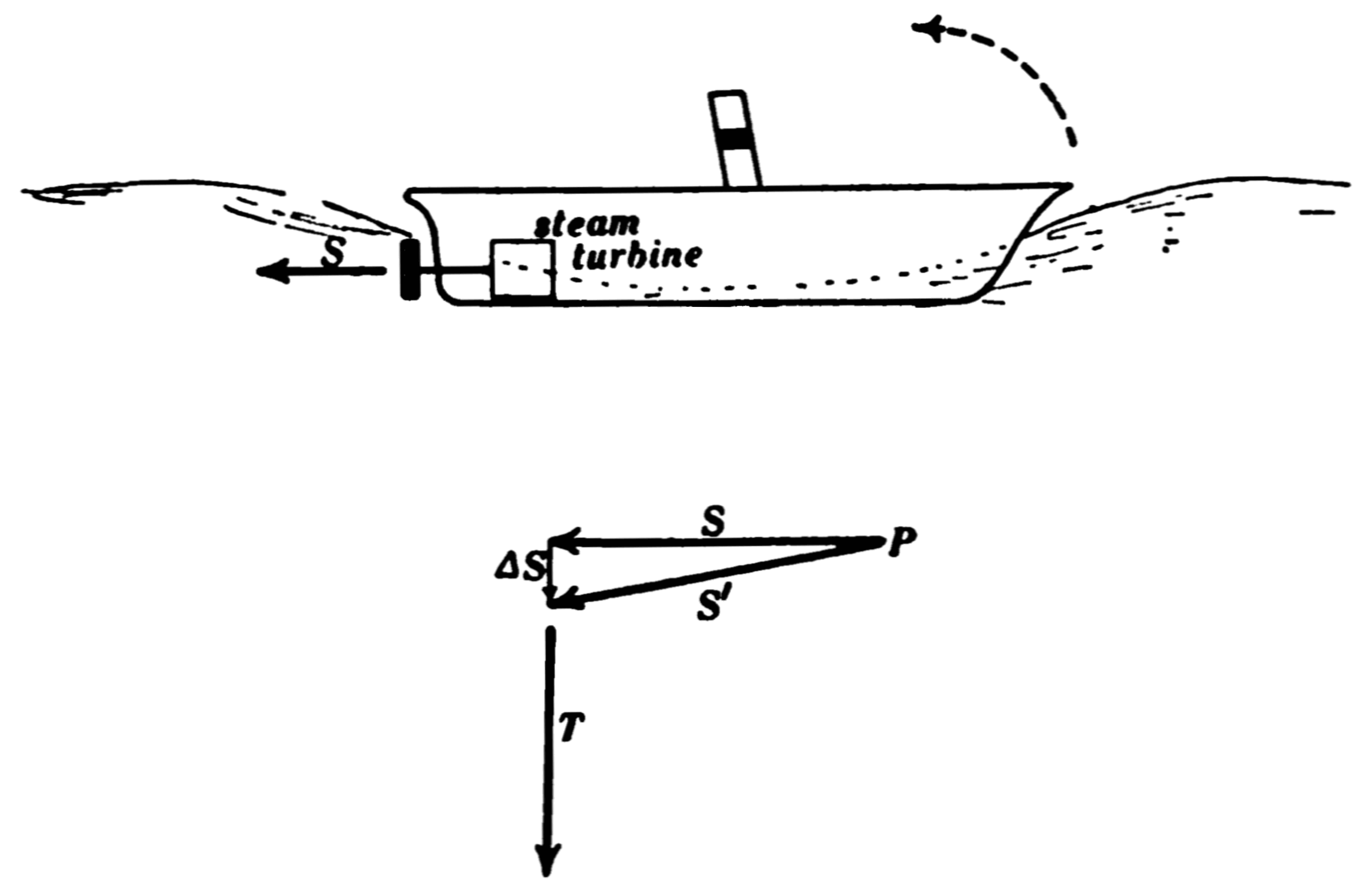 File Psm V75 D032 Gyrostatic Action Of The Propeller Of A